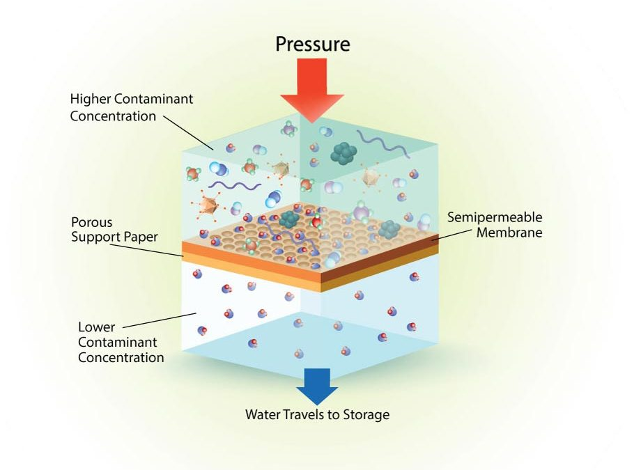 Is Reverse Osmosis Good for You?